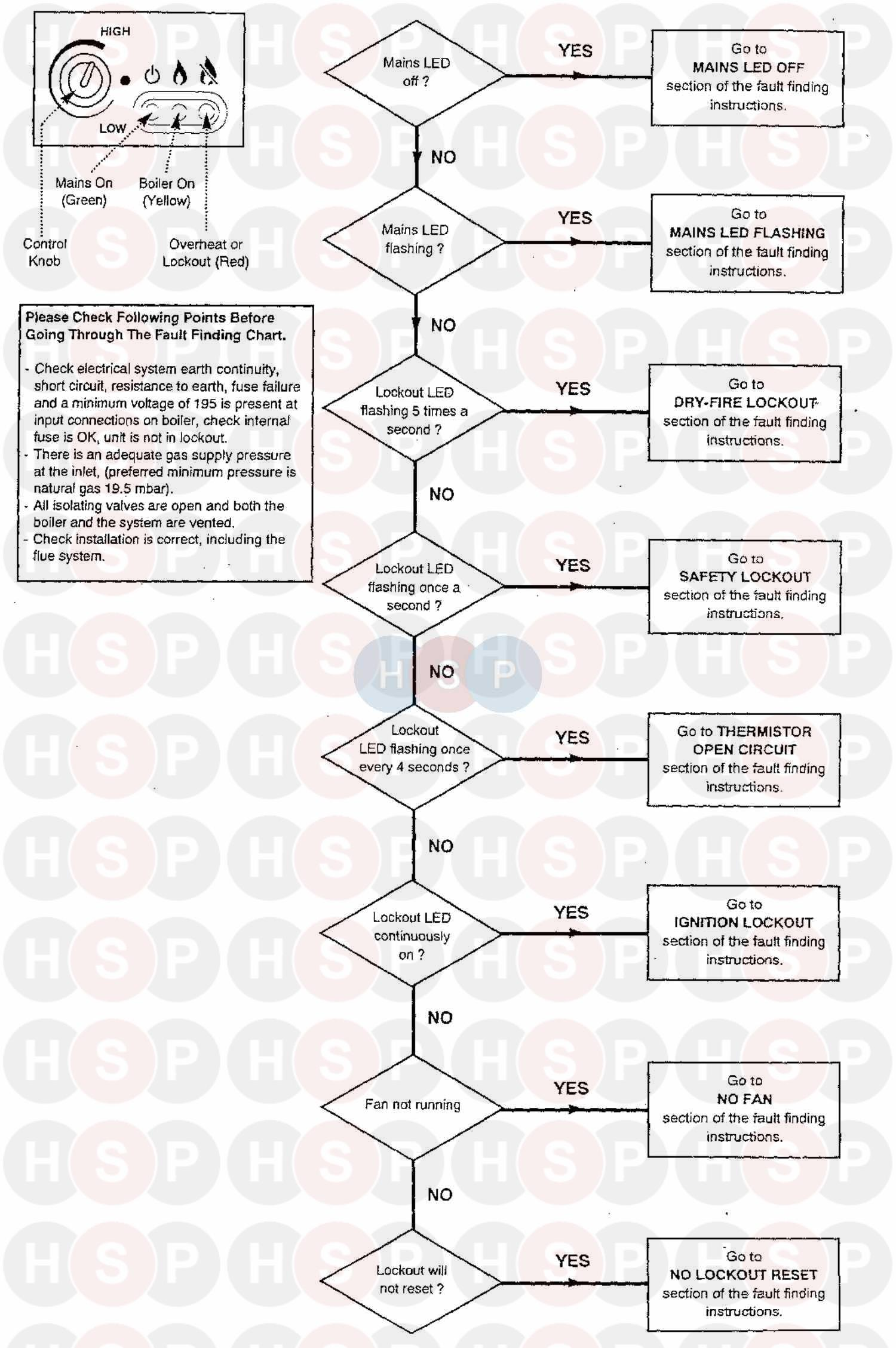 Baxi BARCELONA (SERVICE Fault Finding Chart 1) Diagram
