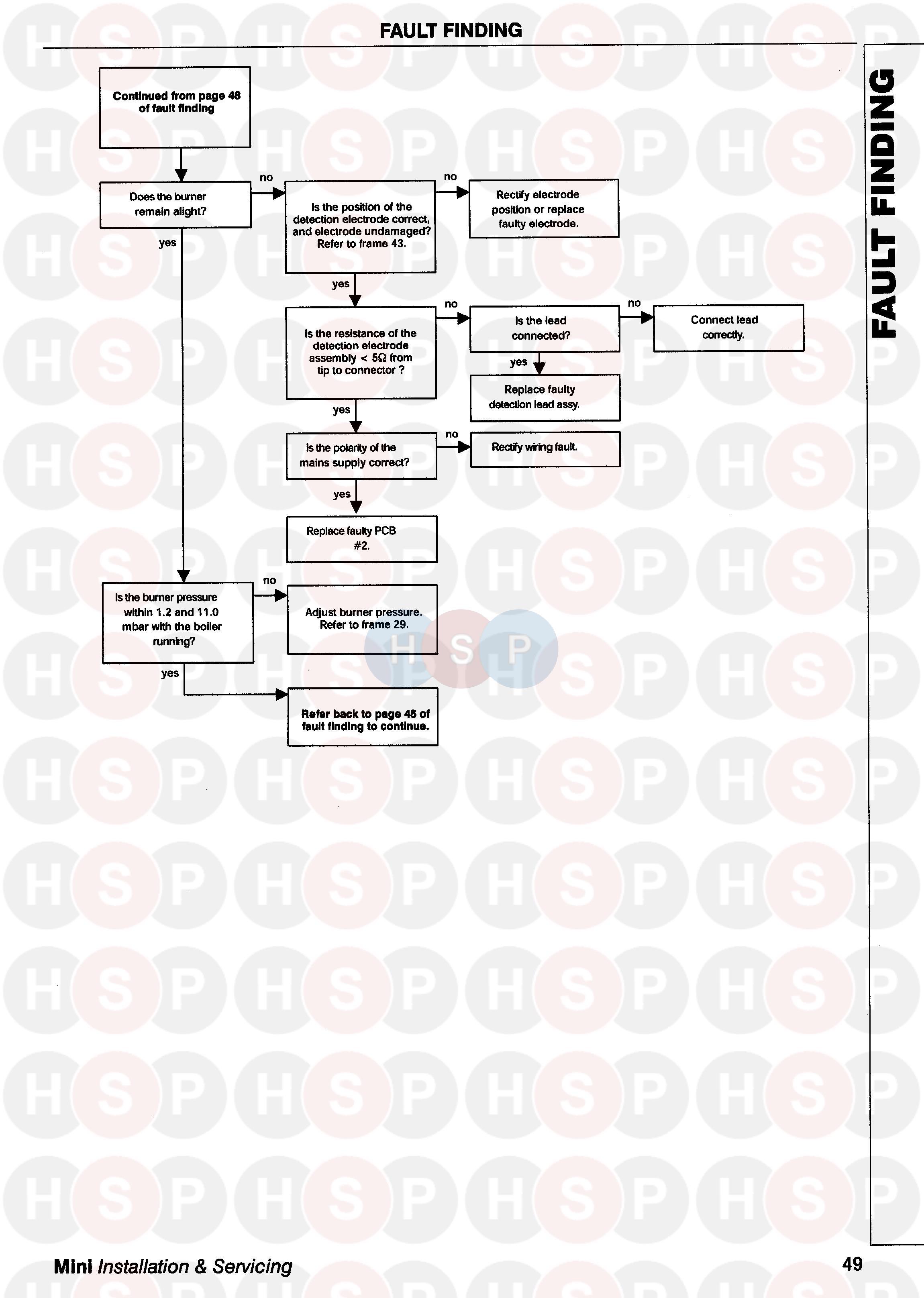 Ideal Mini C28  Service Fault Finding 5  Diagram